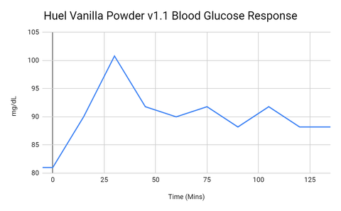 Blood Glucose results