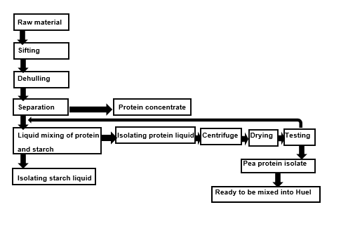 Flow-chart to show how Huel's pea protein isolate is produced