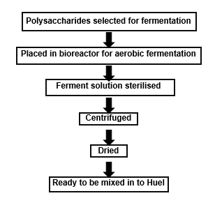 Flow-chart demonstrating the fermentation of carbohydrates in the manufacturing of xanthan gum before being added to Huel
