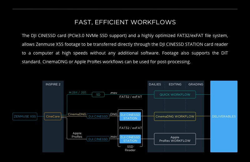 Zenmuse X5S - Fast Efficient Workflows