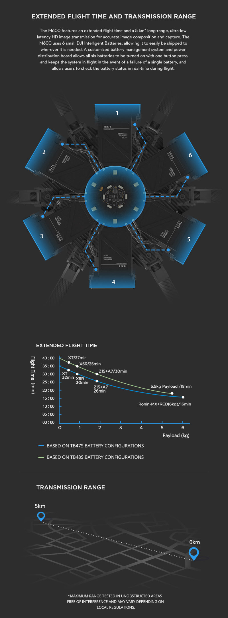 Extended Flight Times Matrice UAV 600