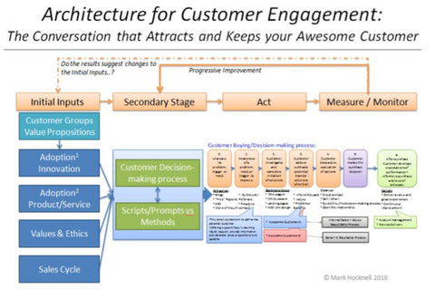 Architecture for customer engagement