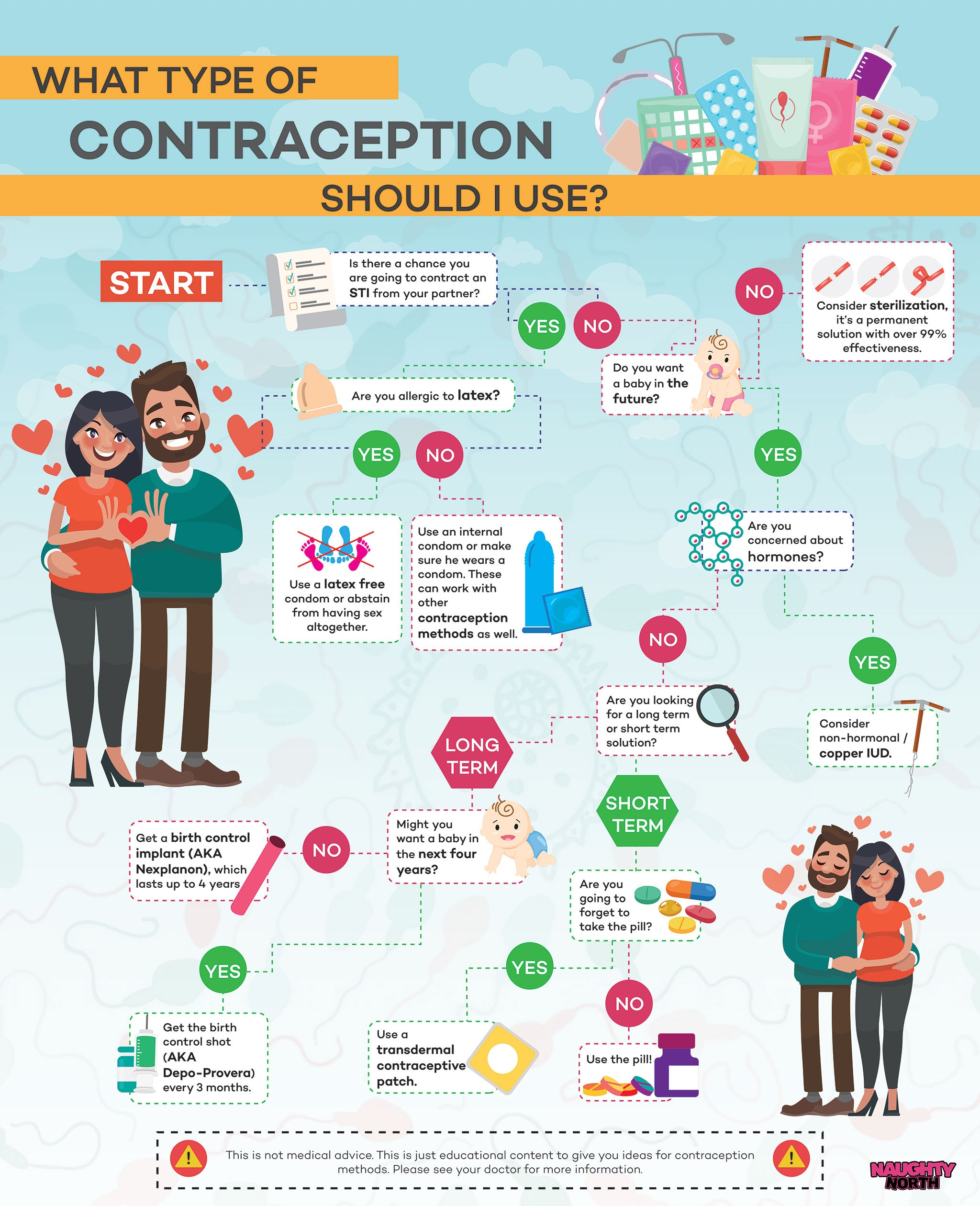 Which Contraception Method Should I Use?