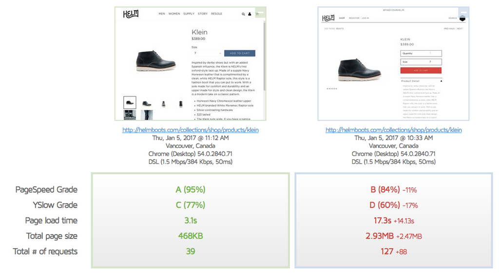 helm boots website speed optimization performance before and after