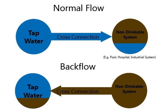 What Is Backflow And How Did It Contaminate Corpus Christi Drinking Water With Indulin AA-86?