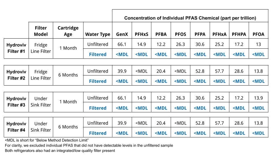Duke PFAS Water Filter Study
