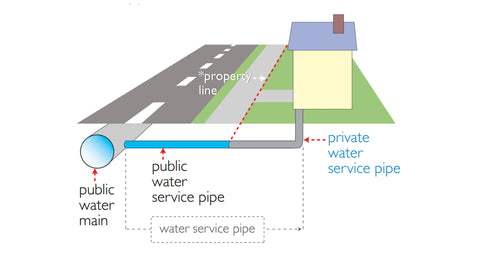 Diagram Showing Lead Service Pipes In Washington DC, Chicago, New York City