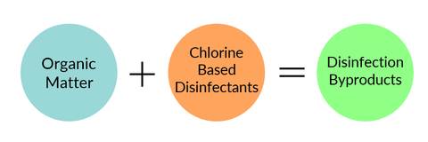 Disinfection Byproduct Formation