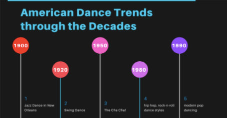 American Dance Trends Through The Decades