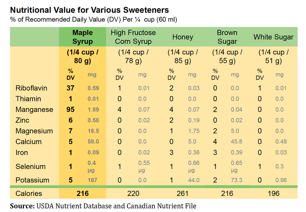 The Sugar Wars Maple Syrup Vs Honey Parker S Real Maple