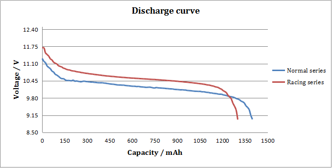 Tattu 1300mAh 75C 3S1P LiPo Battery Discharge Curve