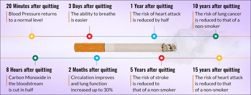 BENEFITS TO QUITTING SMOKING