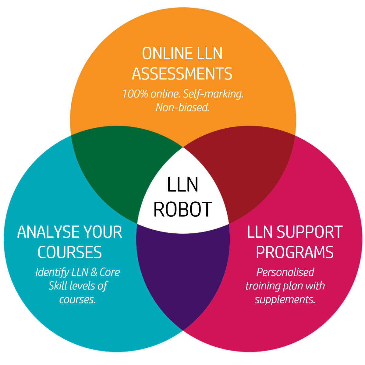 Venn Diagram showing how the LLN Robot System works