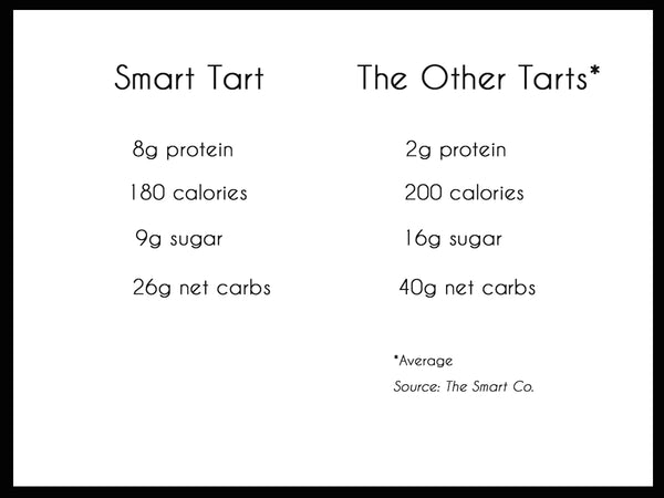 The Smart Co. Blueberry Acai Smart Tart - The Condimented Pantry