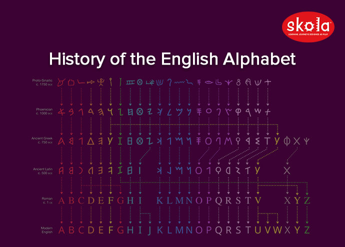 History of the English Alphabet