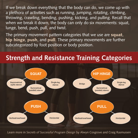 Strength and resistance training categories