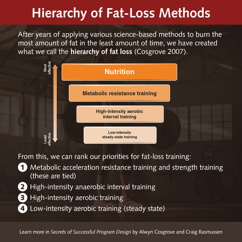 Hierarchy of fat loss
