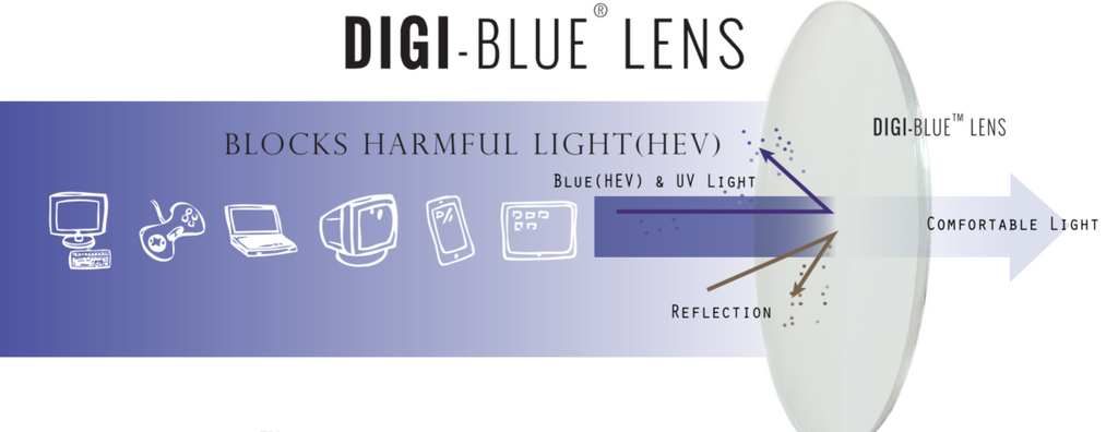 Protect your Eyes from Harmful Blue Light!