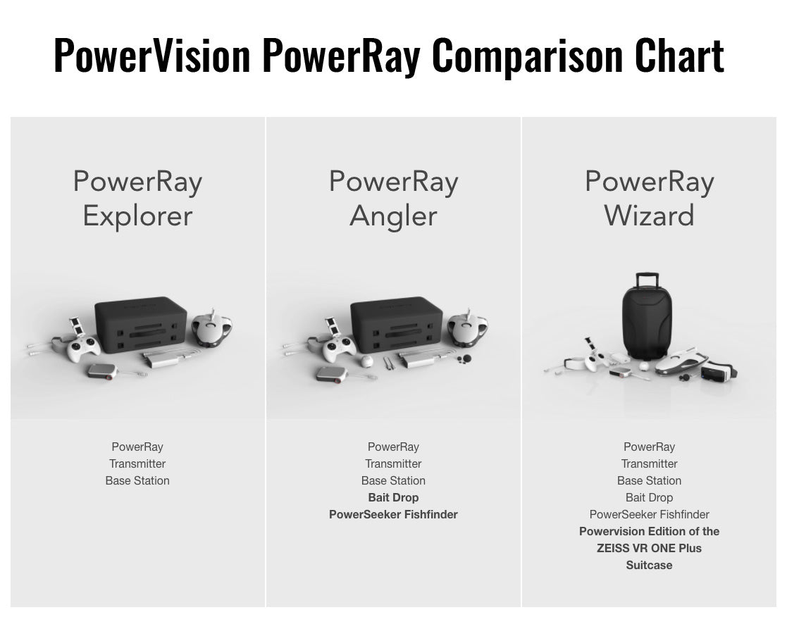 PowerVision PowerRay Comparison Chart