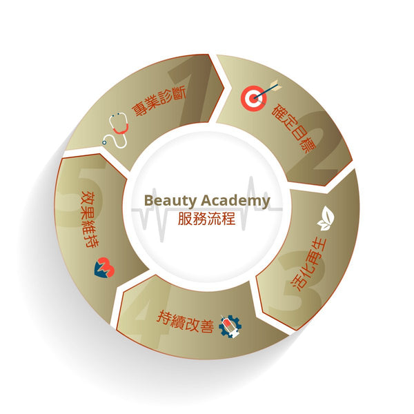 Beauty Academy Service Process