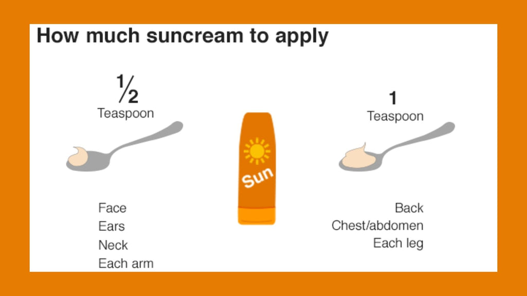 How much sunscreen to apply
