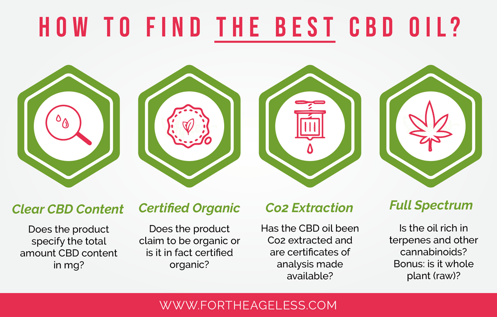 How to Find the Best CBD Oil infographic