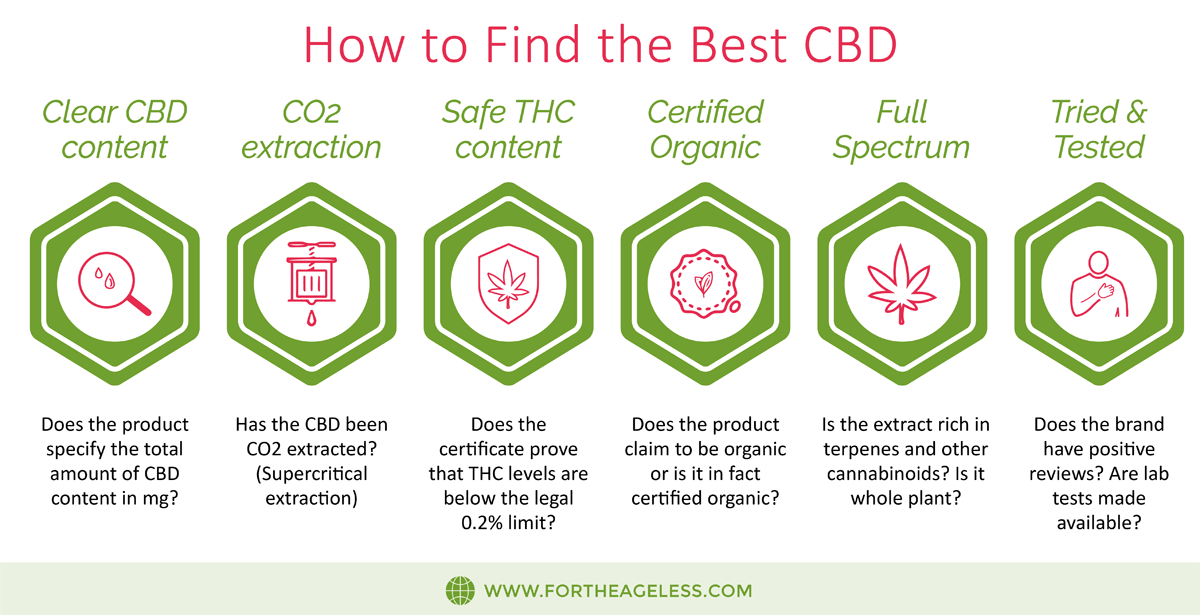How to Find the Best CBD infographic