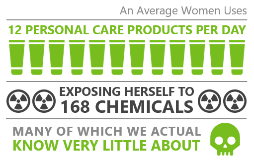 Natralogic Infographic An Average Women Uses 12 Personal Care Products Per Day
