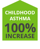 Natralogic Infographic Chronic Diseases Childhood Asthma