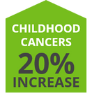 Natralogic Infographic Chronic Diseases Childhood Cancers
