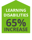 Natralogic Infographic Chronic Diseases Learning Disabilities