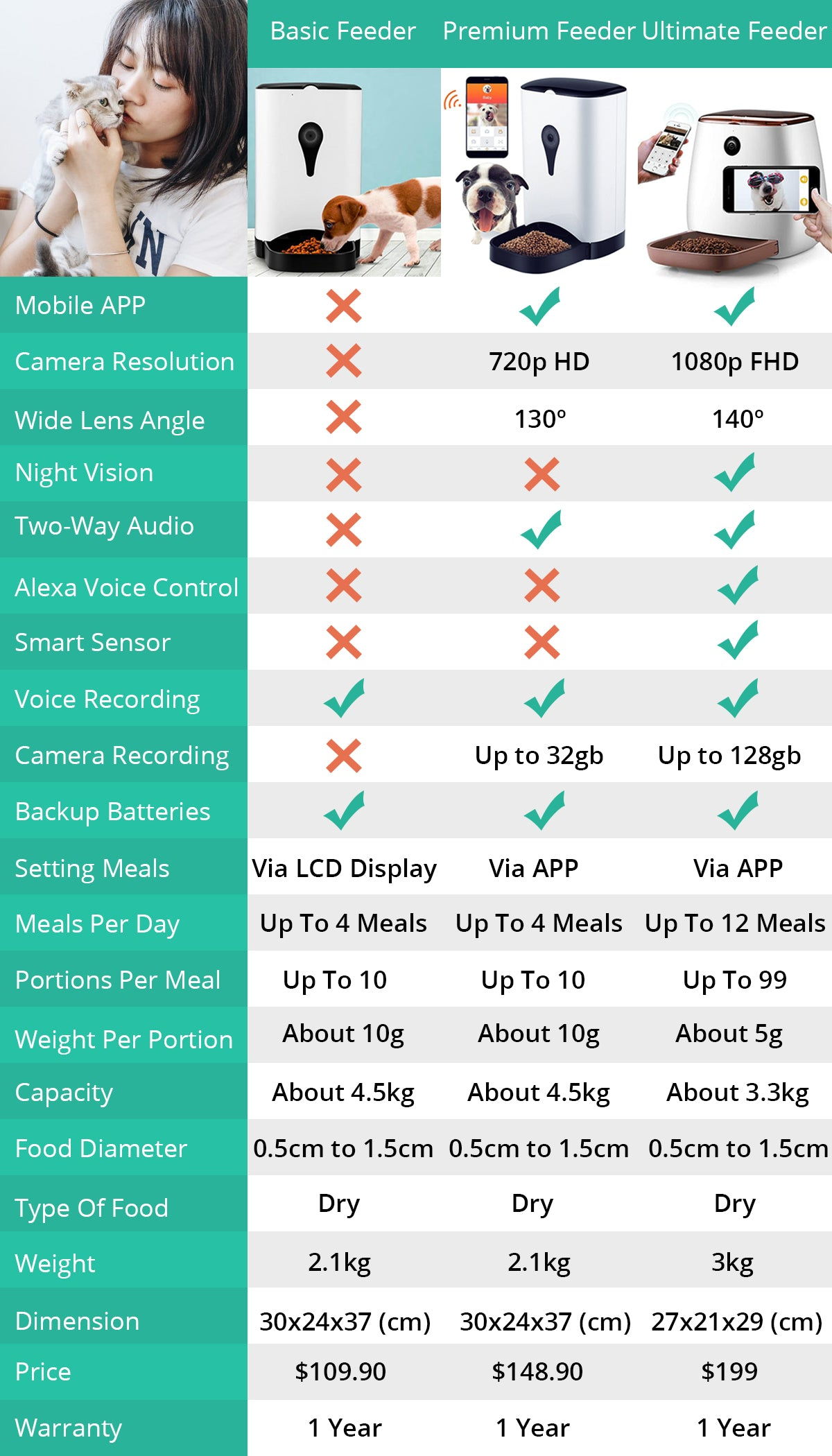 Comparison table between ultimate pet feeder, premium pet feeder and basic pet feeder
