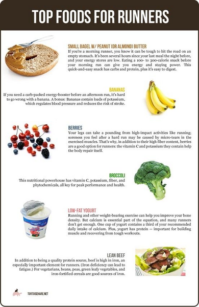 Popular Foods Taken By Runners