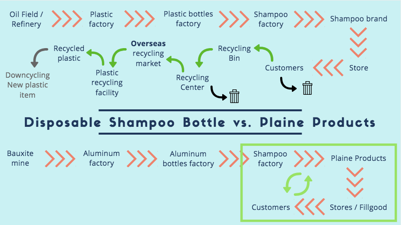 reuse recycle comparison plaine products