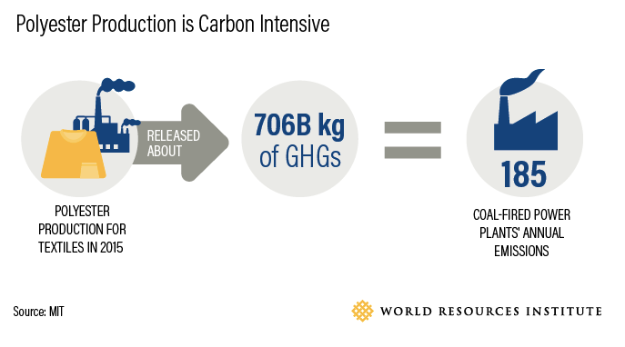 Carbon footprint of clothing production
