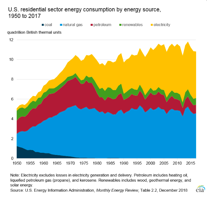 Source of Energy Use in Homes