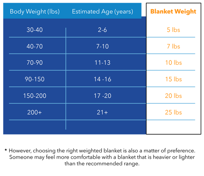 weighted-blanket-size-chart