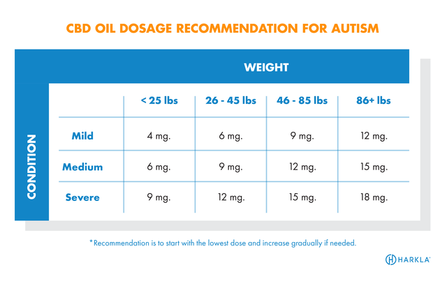 Everything You Need to Know About CBD Oil for Autism