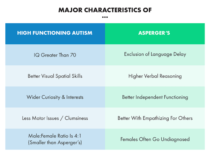 High Functioning Autism and Asperger's Comparison Chart