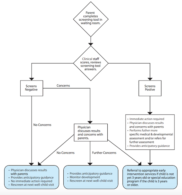 Pediatric Developmental Screening Flowchart