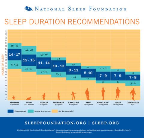 sleep and age chart