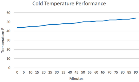 Cold Temperature Performance Chart