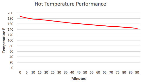 Hot Temperature Performance Chart