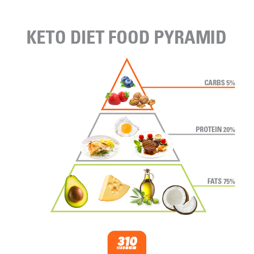 ketogenic diet food pyramid