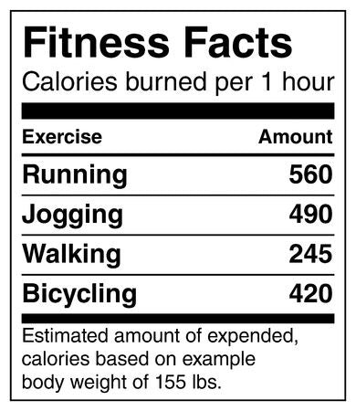 nutritional label calories per exercise