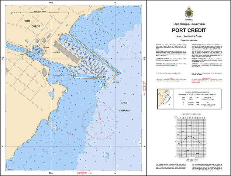 CHS Chart 2048: Port Credit