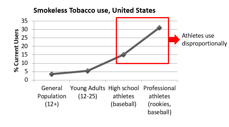 Chewing Tobacco Use is Up Among Athletes says CDC