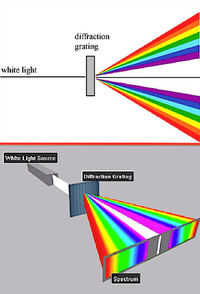 diffraction explanation