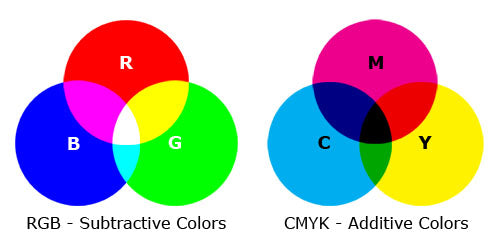 rgb and cmyk color chart