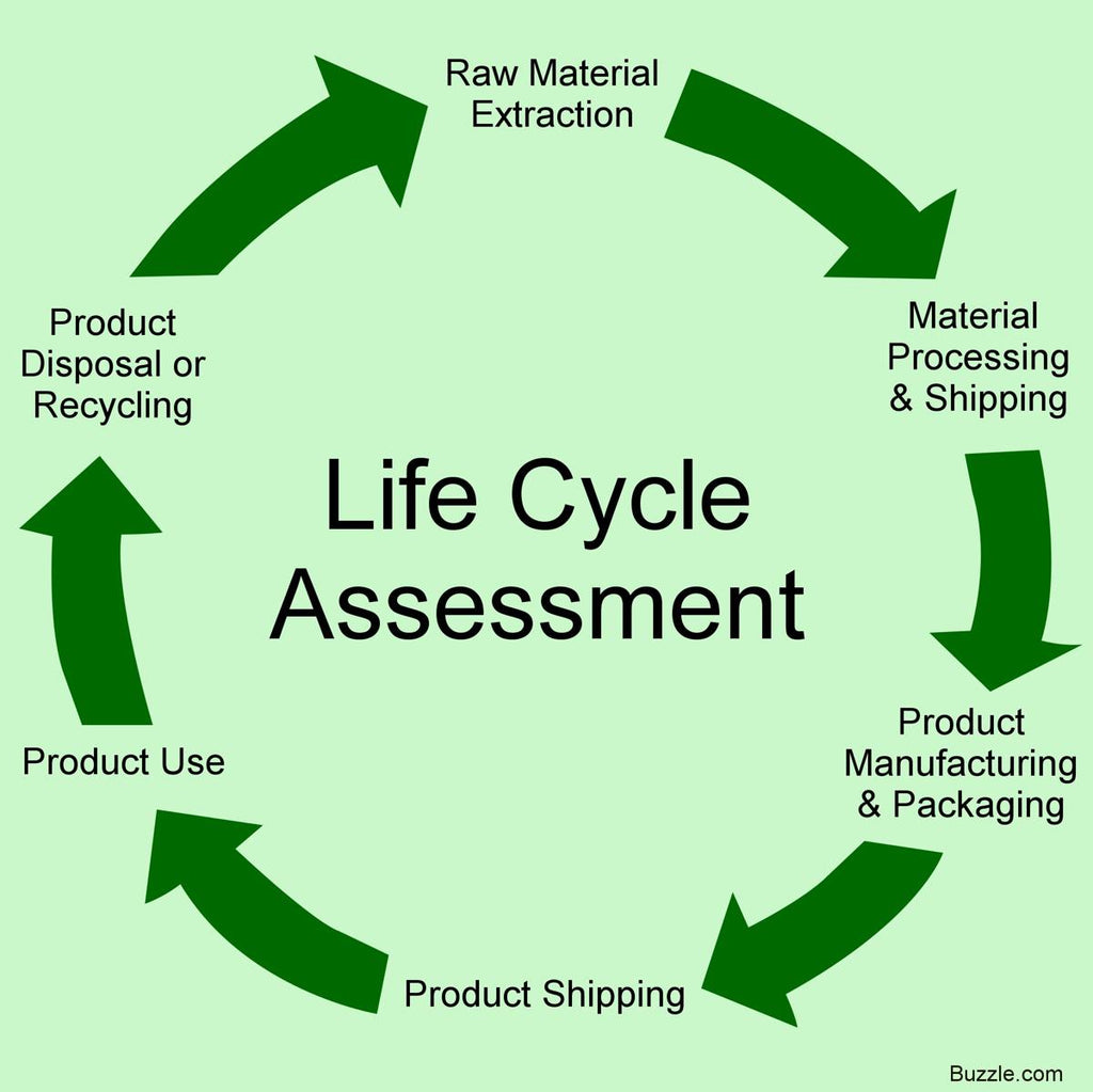 Product Life Cycle Assessment by brands
